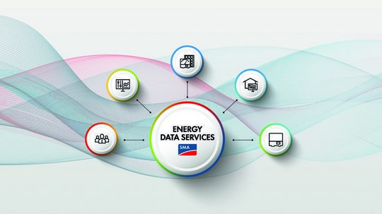 SMA Energy Data Services at E-world — Energy Data in Real Time for the Intelligent Integration of Prosumers into Energy Grids and Markets